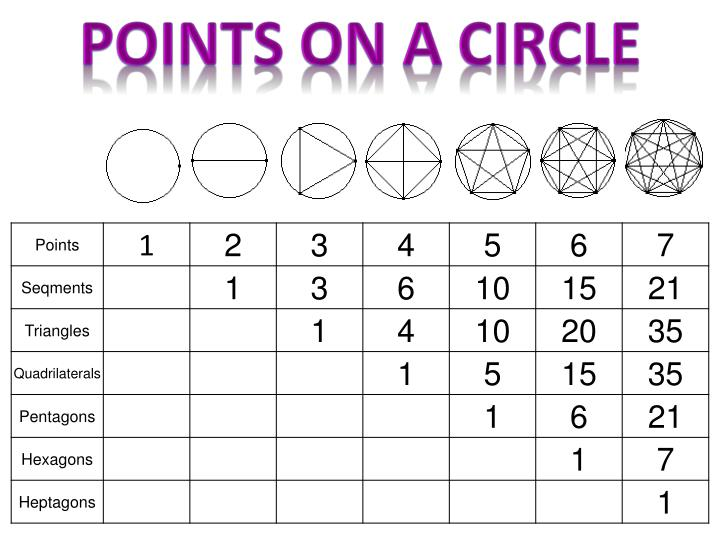 Points on a circle