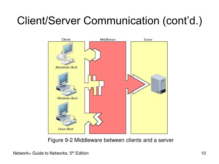 Figure 9-2 Middleware between clients and a server