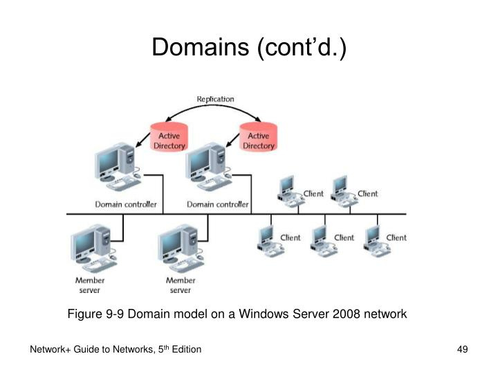 Figure 9-9 Domain model on a Windows Server 2008 network