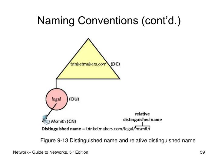 Figure 9-13 Distinguished name and relative distinguished name