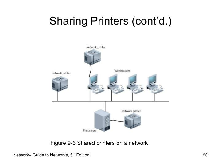 Figure 9-6 Shared printers on a network