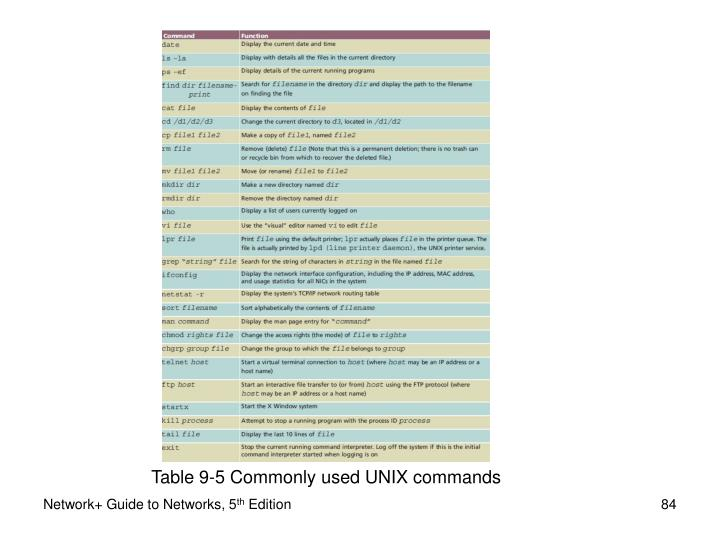 Table 9-5 Commonly used UNIX commands