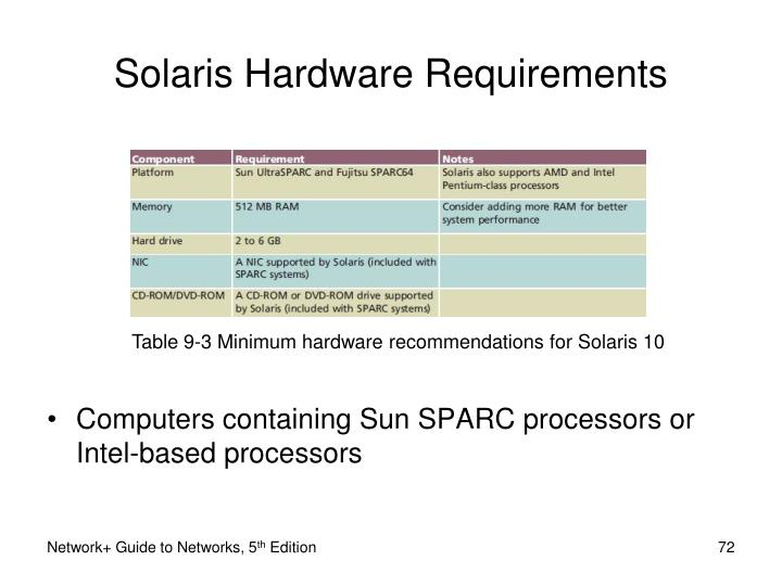 Table 9-3 Minimum hardware recommendations for Solaris 10