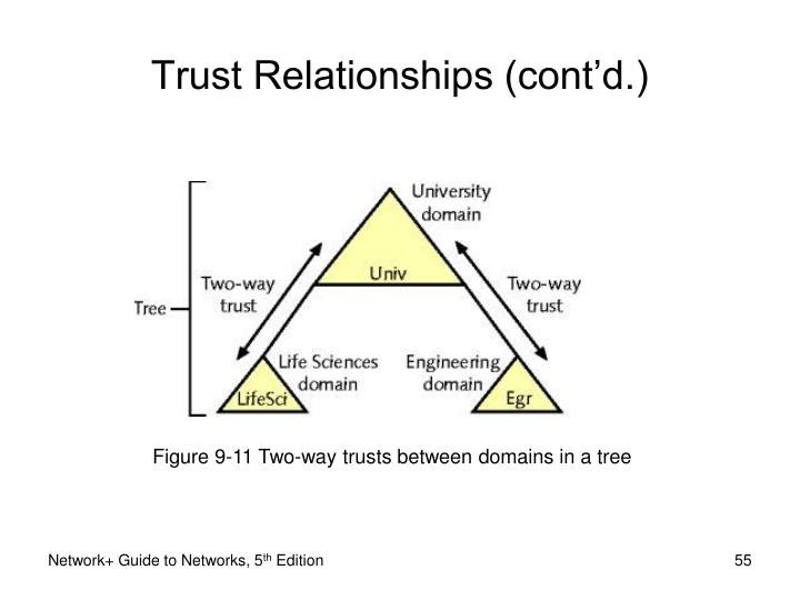 Figure 9-11 Two-way trusts between domains in a tree
