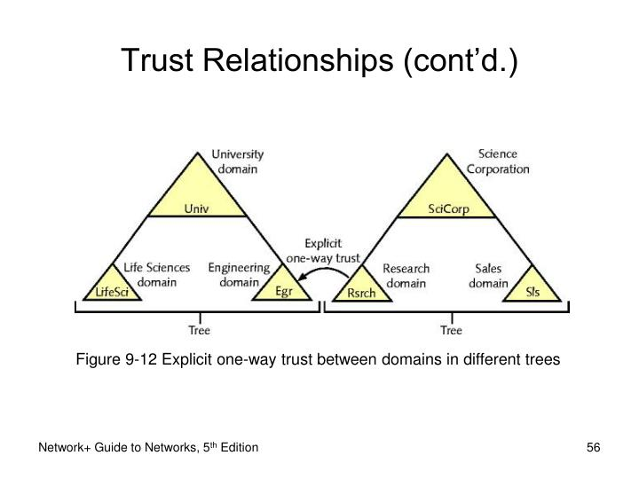 Figure 9-12 Explicit one-way trust between domains in different trees