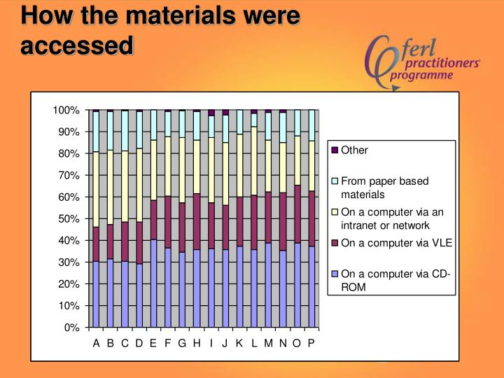 How the materials were accessed