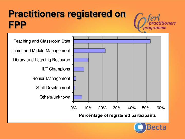 Practitioners registered on FPP