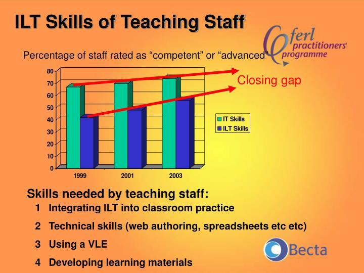 ILT Skills of Teaching Staff