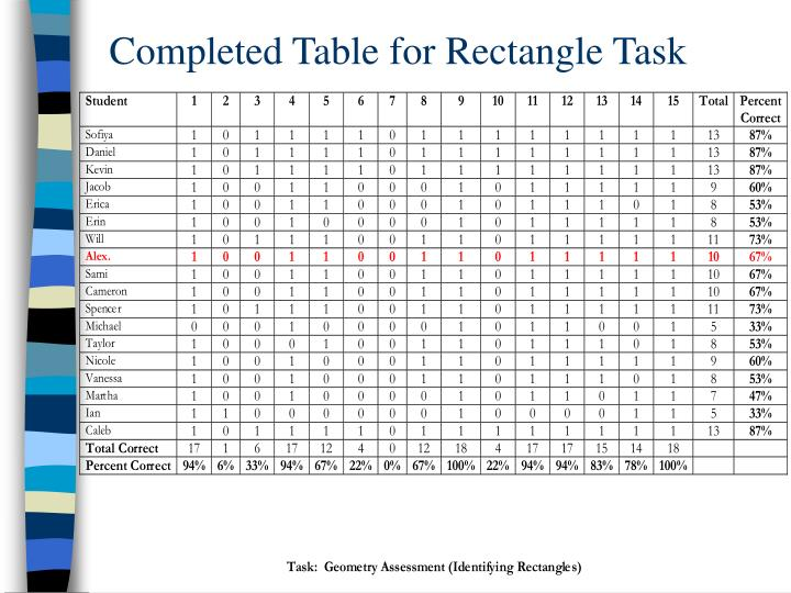 Completed Table for Rectangle Task
