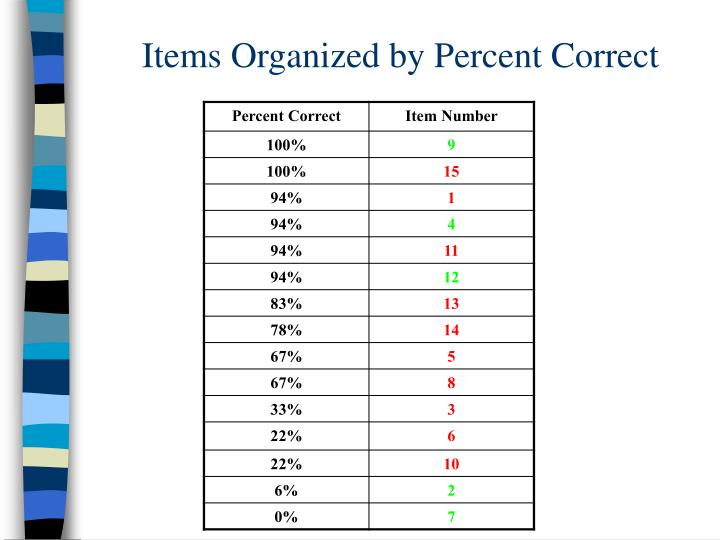 Items Organized by Percent Correct