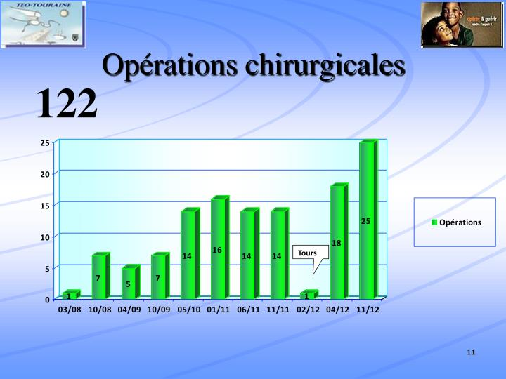 Opérations chirurgicales