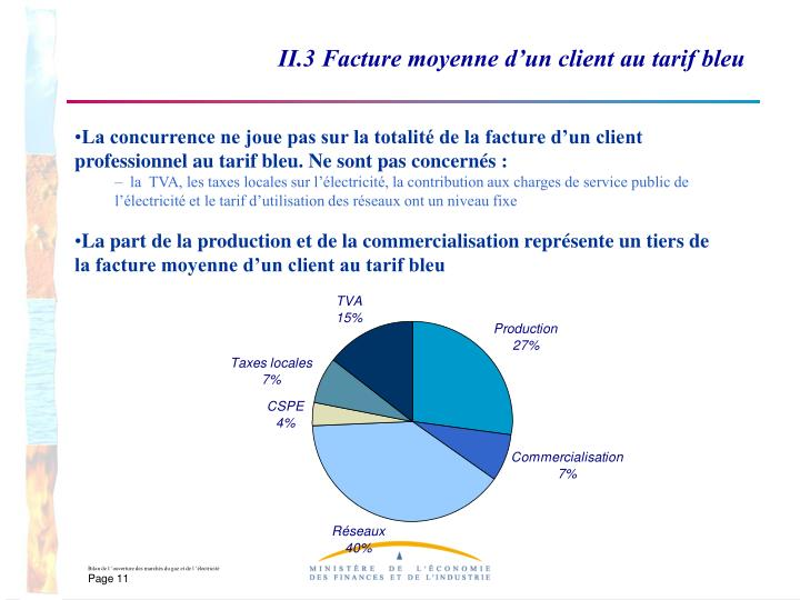II.3 Facture moyenne d'un client au tarif bleu