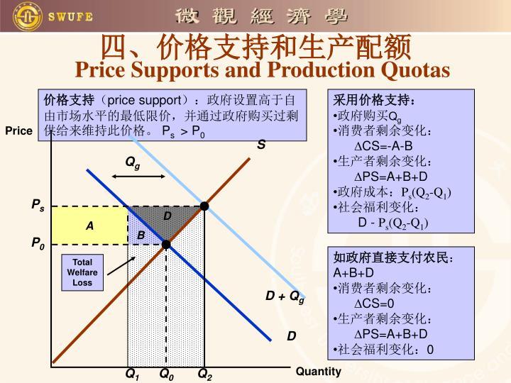 四、价格支持和生产配额
