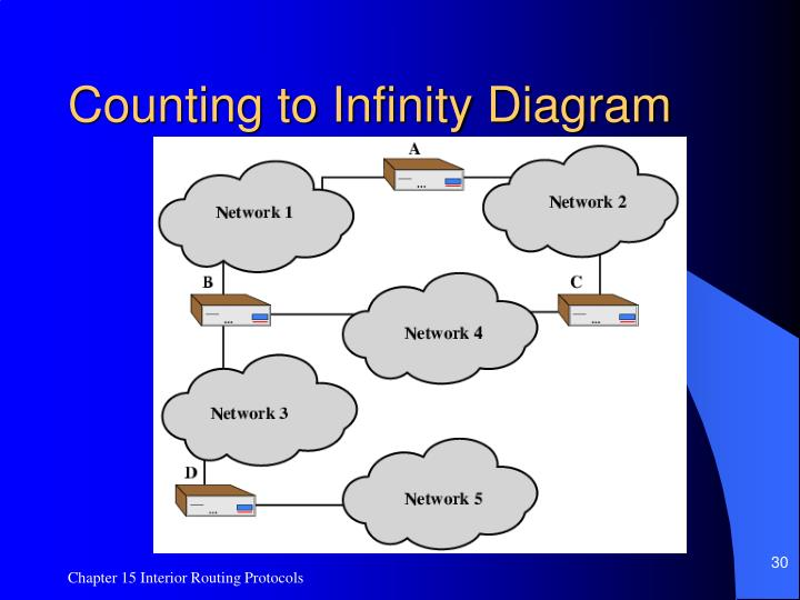 Counting to Infinity Diagram