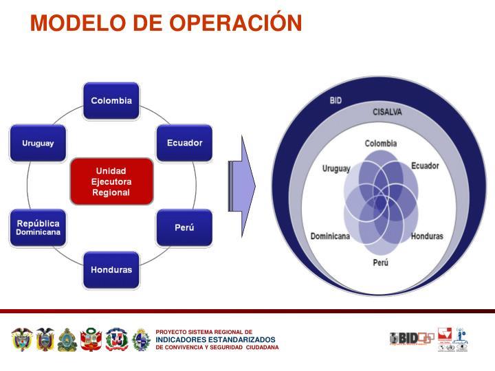 MODELO DE OPERACIÓN