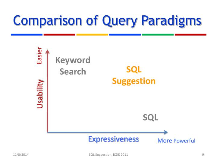 Comparison of Query Paradigms