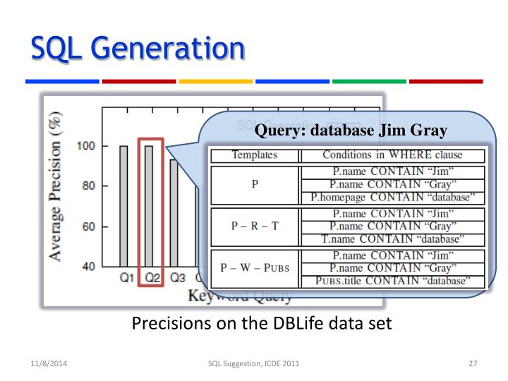SQL Generation