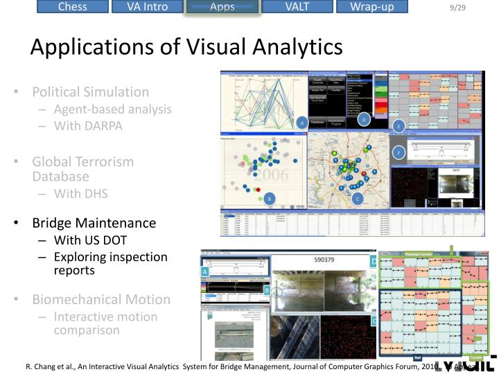 Applications of Visual Analytics