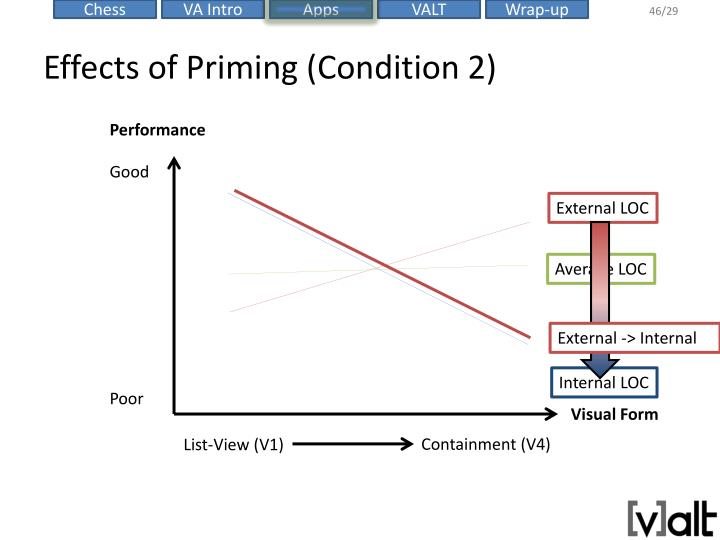 Effects of Priming (Condition 2)