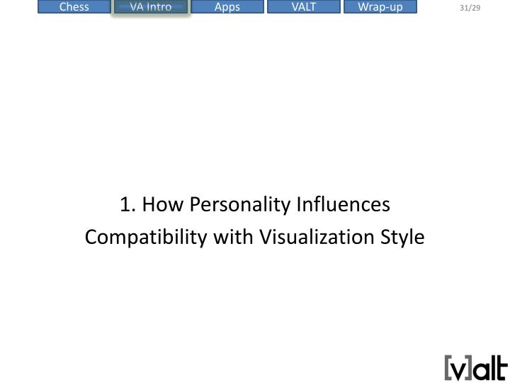1. How Personality Influences