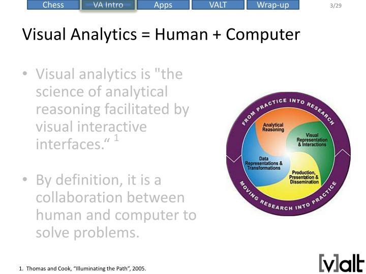 Visual Analytics = Human + Computer