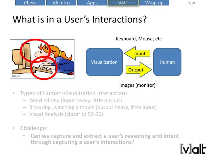 What is in a User's Interactions?