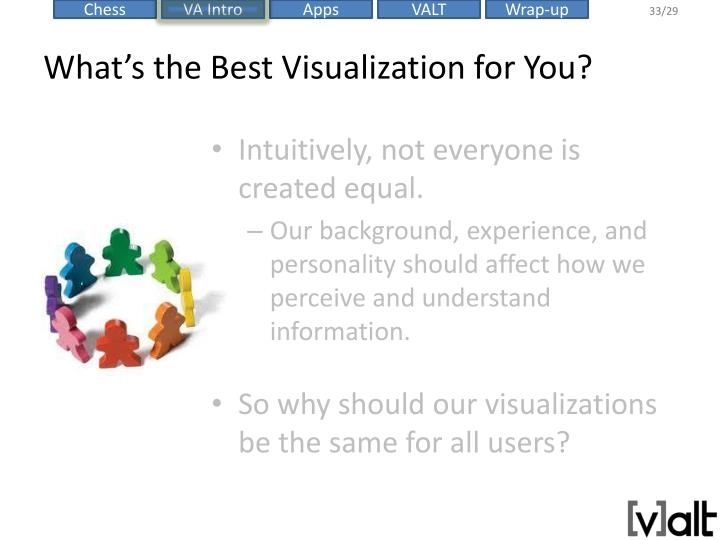 What's the Best Visualization for You?