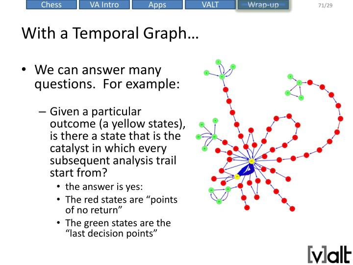 With a Temporal Graph…