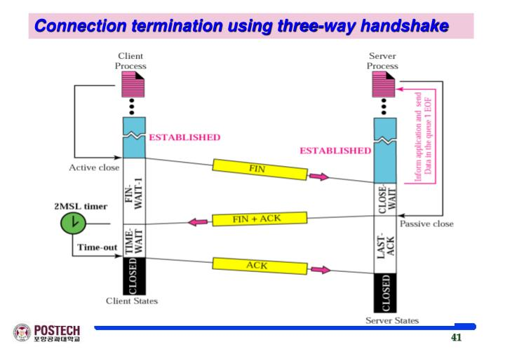 Connection termination using three-way handshake