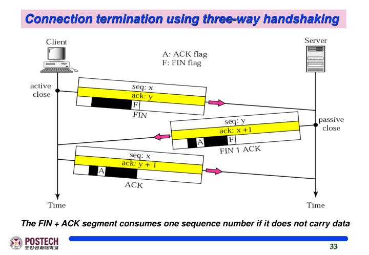 Connection termination using three-way handshaking