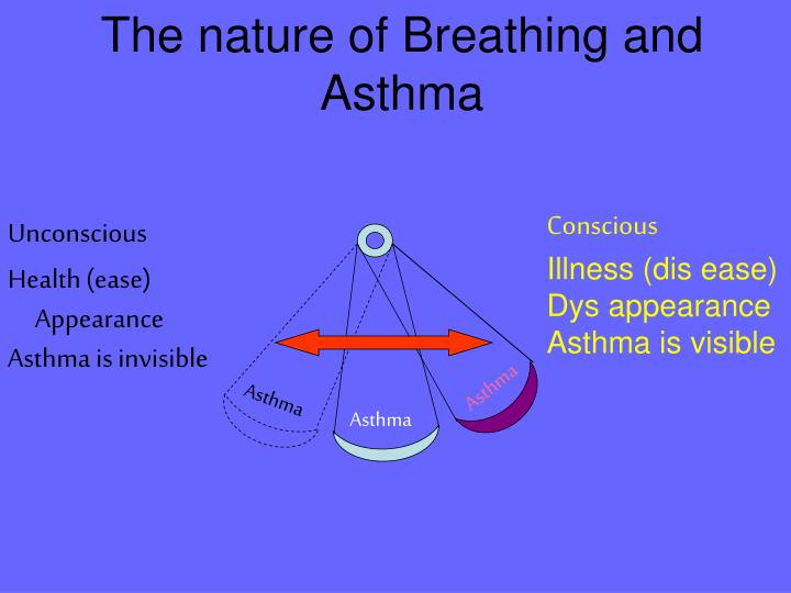 The nature of Breathing and Asthma