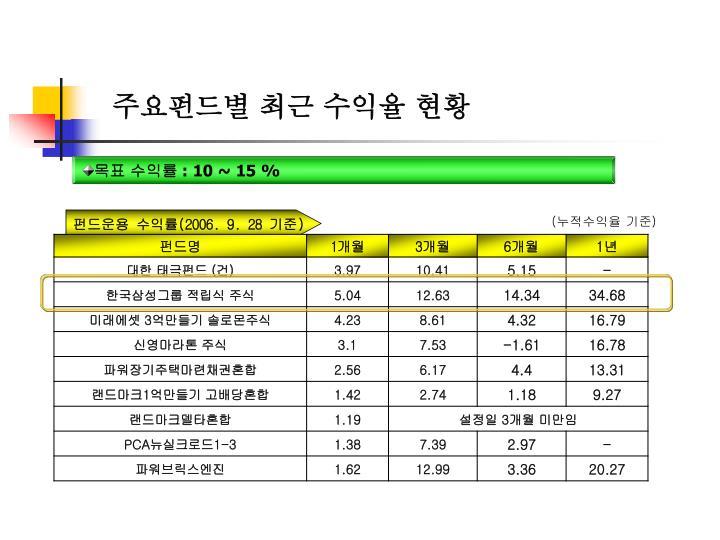 주요펀드별 최근 수익율 현황