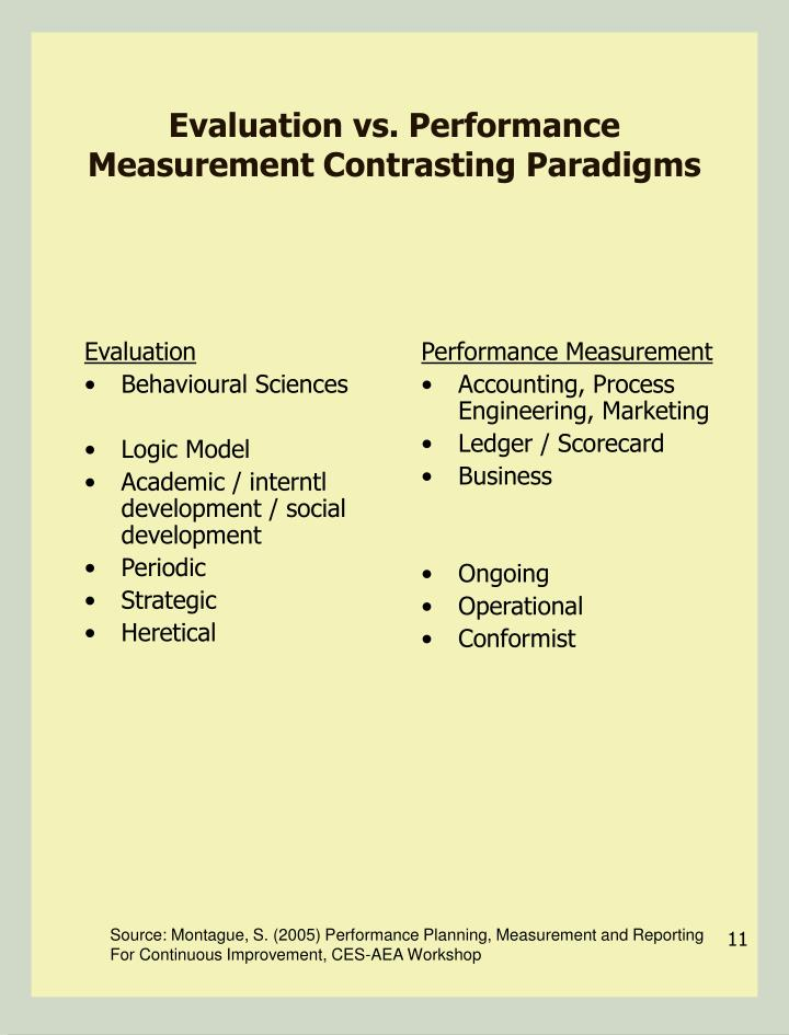 Evaluation vs. Performance Measurement Contrasting Paradigms