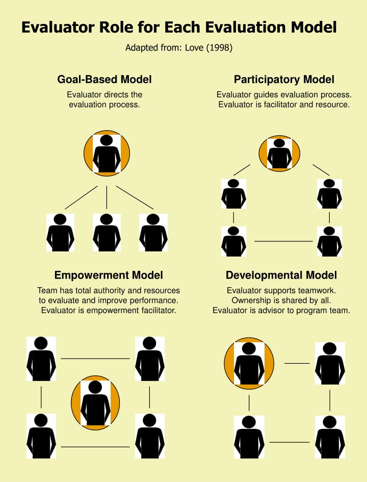 Evaluator Role for Each Evaluation Model