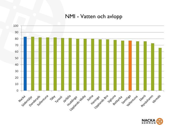 NMI - Vatten och avlopp