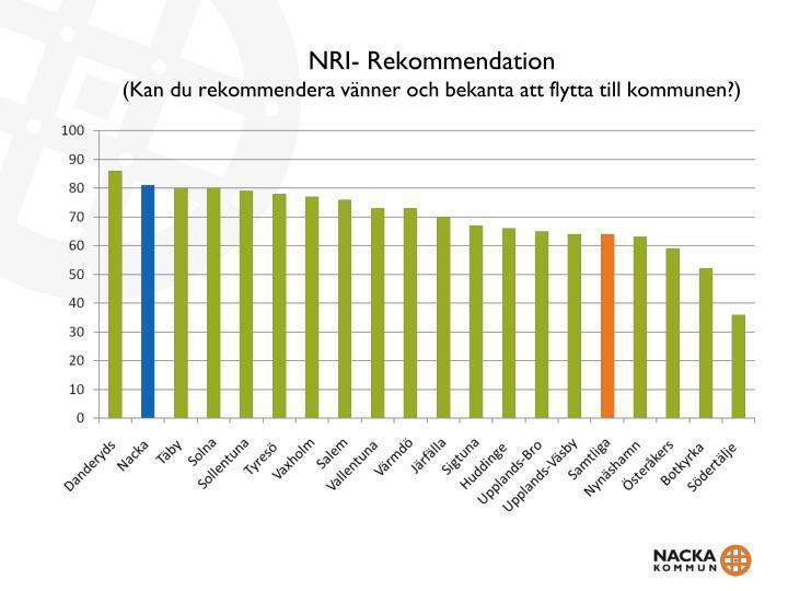 NRI- Rekommendation