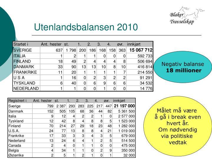 Utenlandsbalansen 2010