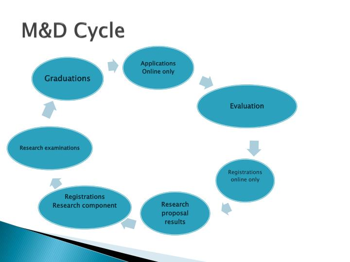 M&D Cycle