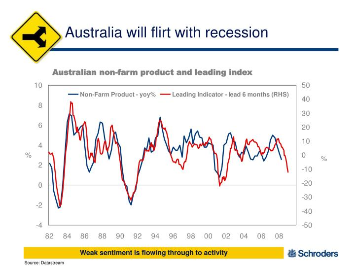 Australia will flirt with recession