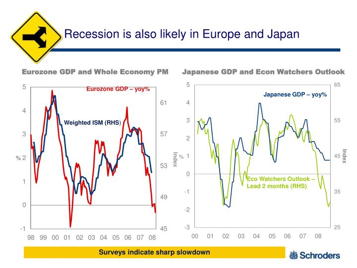 Recession is also likely in Europe and Japan