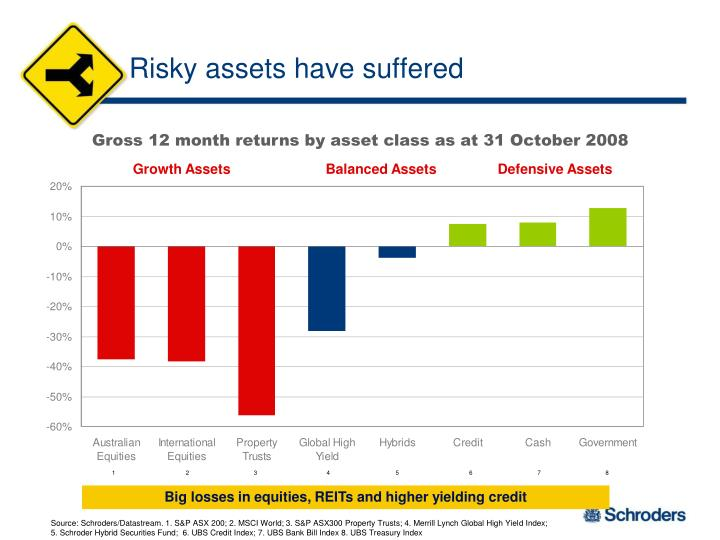 Risky assets have suffered
