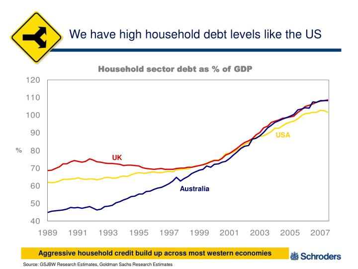 We have high household debt levels like the US