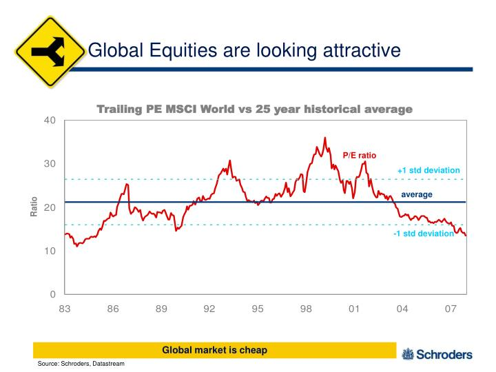 Global Equities are looking attractive