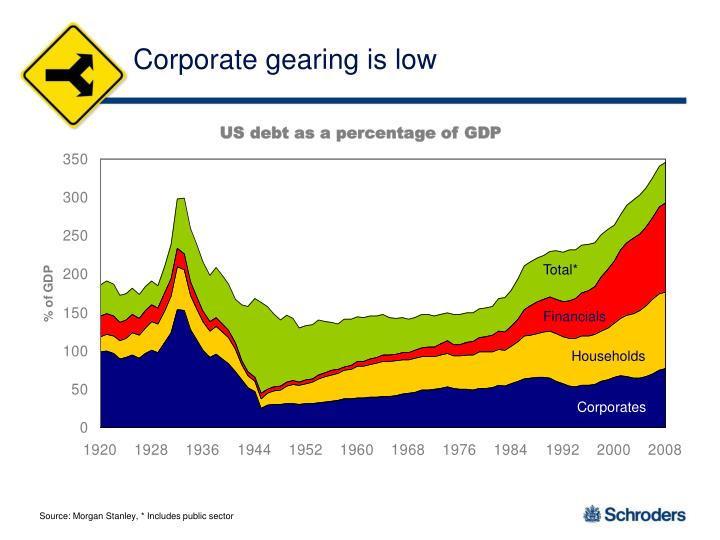 Corporate gearing is low