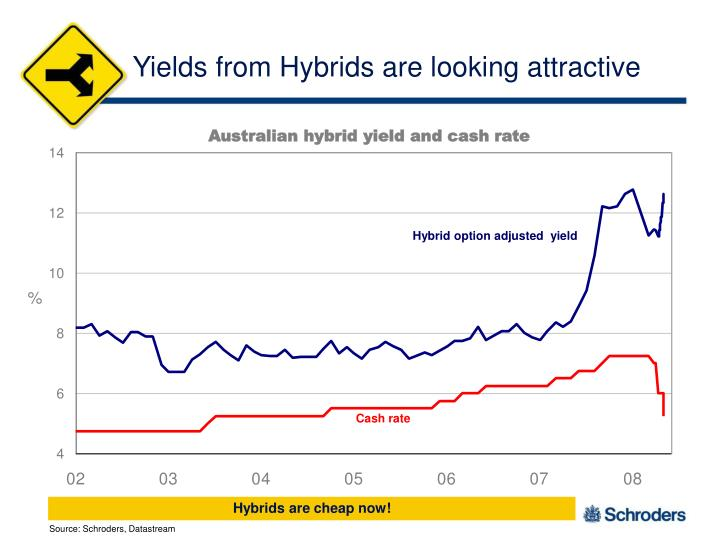 Yields from Hybrids are looking attractive