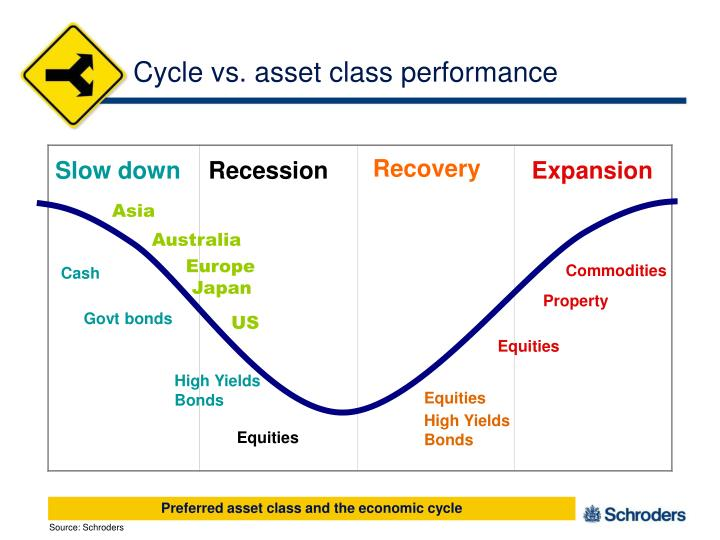 Cycle vs. asset class performance