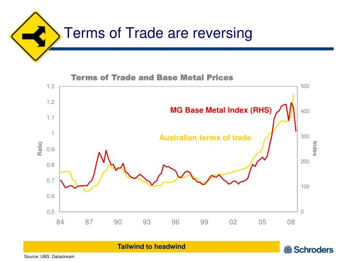 Terms of Trade are reversing