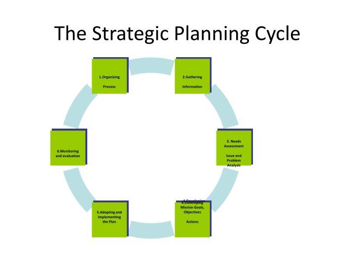 1.Organizing