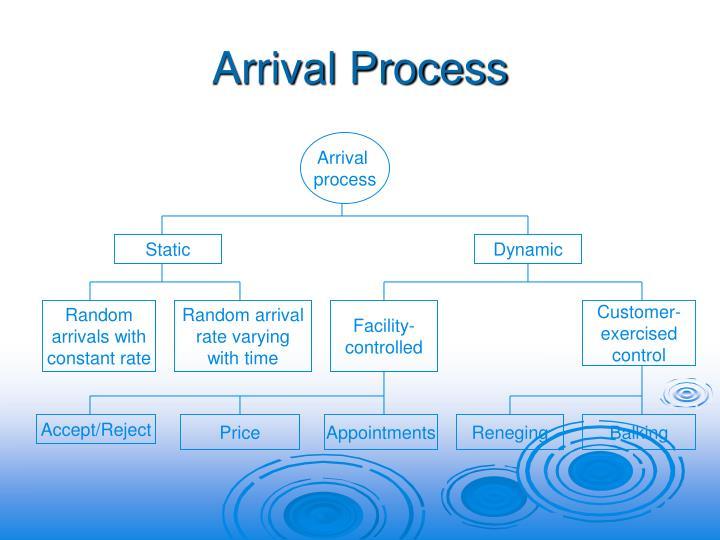 Arrival Process