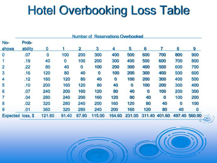Hotel Overbooking Loss Table